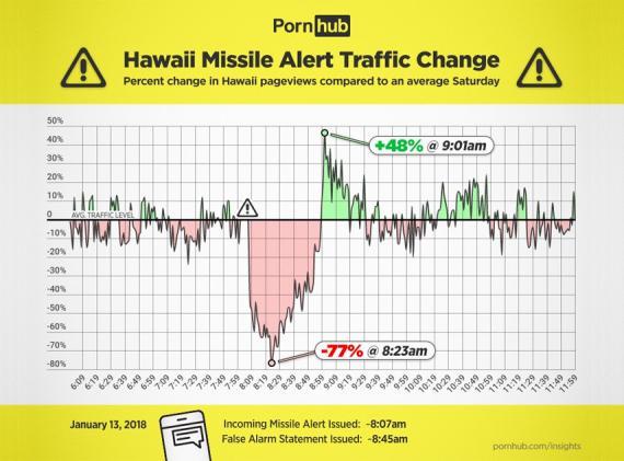 Gráfico de visitas de Pornhub el día de alerta de ataque nuclear.