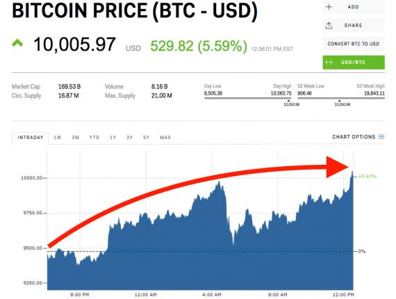 Una gráfica muestra la cotización del bitcoin en dólares en el momento que superó los 10.000 dólares.