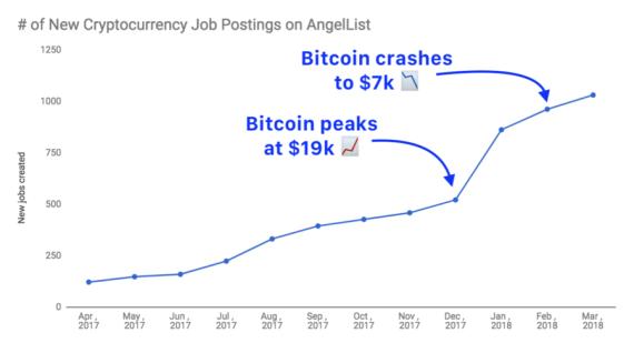 El empleo en criptomonedas se duplicó al mismo tiempo que el bitcoin se la pegaba
