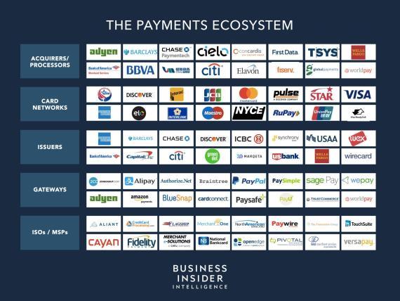 El ecosistema de pagos: los protagonistas