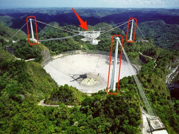 La plataforma de radio-antena del Observatorio de Arecibo en Puerto Rico, así como tres torres de apoyo, podrían colapsar catastróficamente.