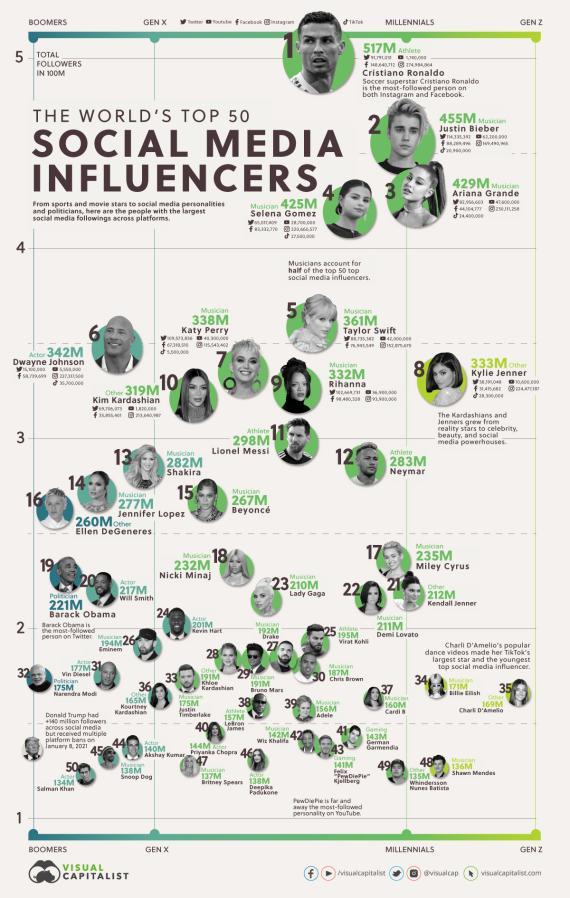 Influencers con más seguidores en redes