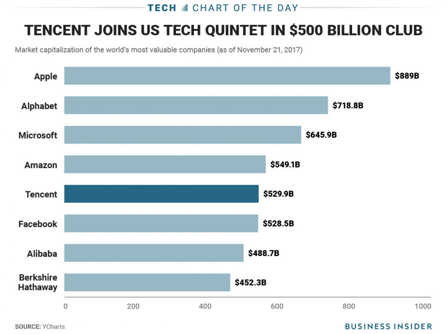 Compañías tecnológicas más valiosas del mundo